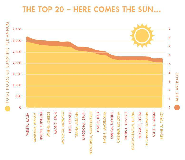 top-20-sunniest