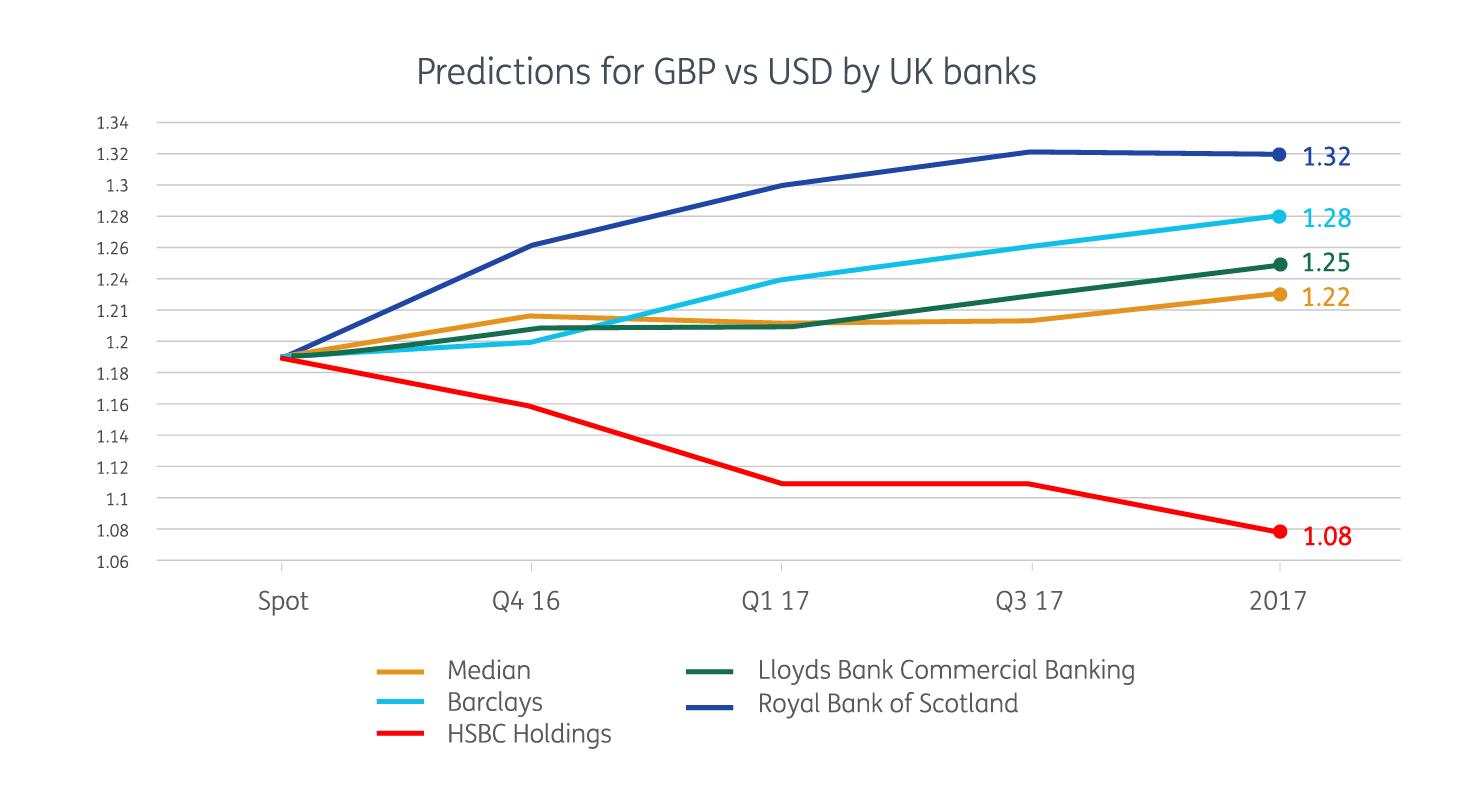 Predictions For Gbp Vs Usd Hi Res 2