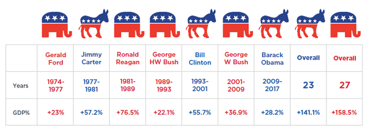 gdp presidents