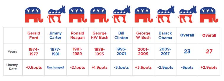 unemployment rates presidents