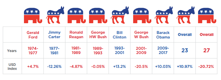 usd index presidents