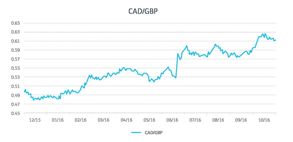 gbp charts melissa-01