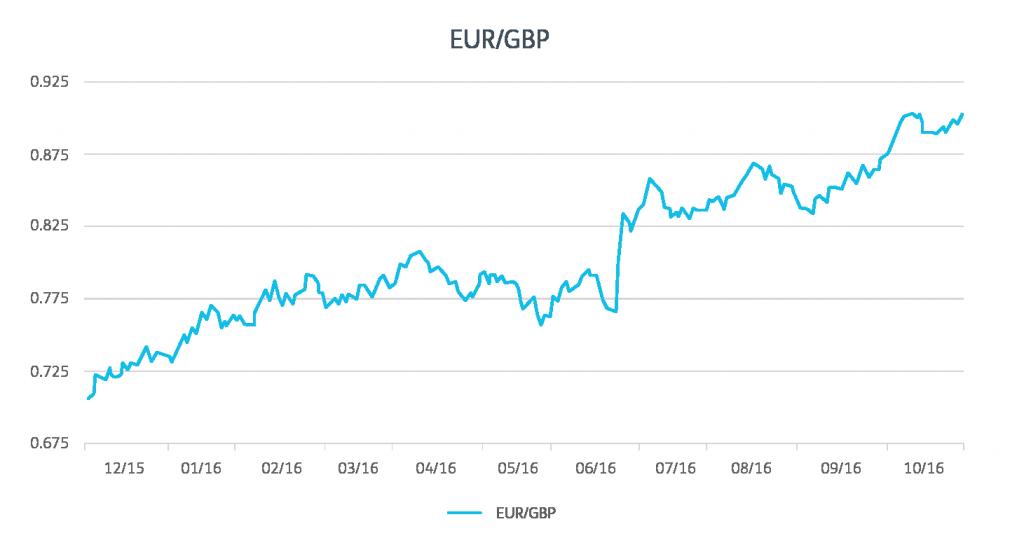 gbp charts melissa-02