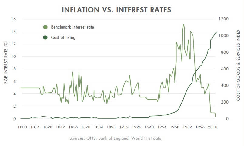 Inflation focus: five things that have gotten much more