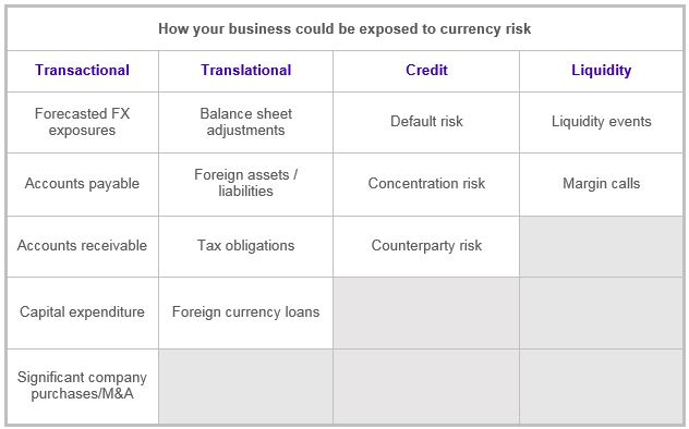 Here We Outline A Few Examples Of How Foreign Exchange Markets Can Be Headwind Or Tailwind To Uk Businesses