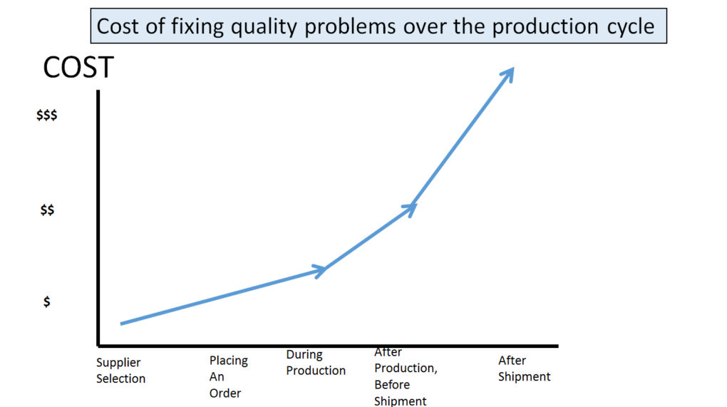 cost of fixing quality problems chart