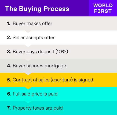 Overview of the buying process in Spain
