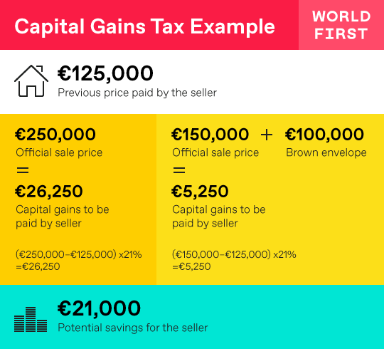 Capital Gains Tax example