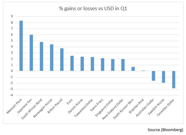 Major Currencies In The G10 Through First Three Months Only Beating Australian And Canadian Dollars Swedish Krona Quarter