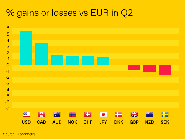 Q3 2018 Euro Currency Outlook Worldfirst Uk Blog