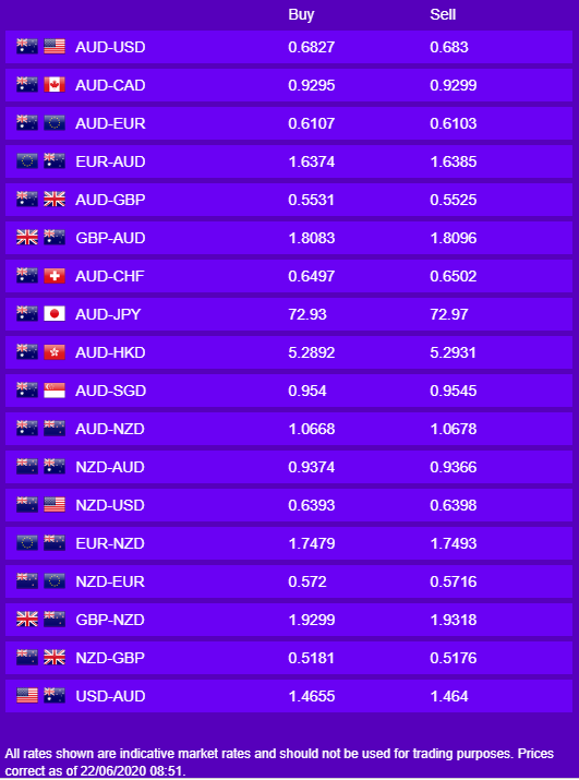Daily Rates - June 22nd