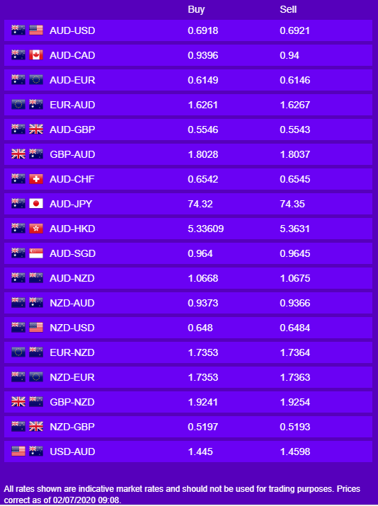 Daily Currency Rates July 2