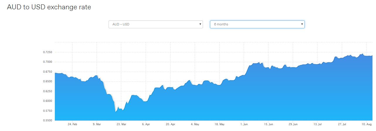 AUDUSD exchange rate