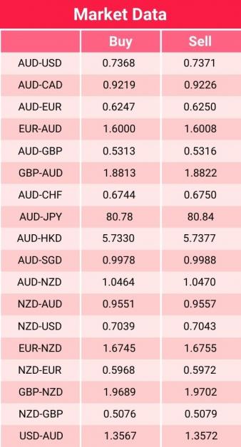 Market data 18 August 2021