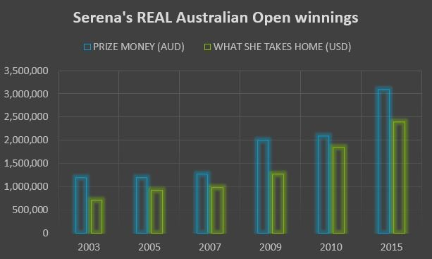 2009 AND 2010 WINNERS' PRIZE MONEY WAS ROUGHLY THE SAME, BUT THE 'TAKE HOME' AMOUNT WAS MORE THAN HALF A MILLION DOLLARS MORE.