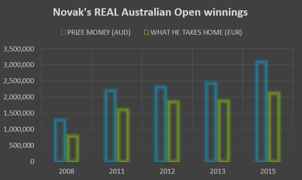 DJOKOVIC 'TOOK HOME' NEARLY TWICE AS MUCH IN 2011 AS HE DID FOLLOWING HIS 2008 VICTORY.