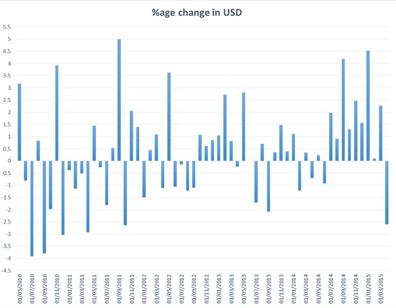 april-30 graph
