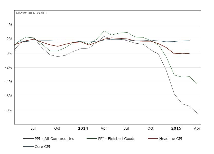 may-14 graph