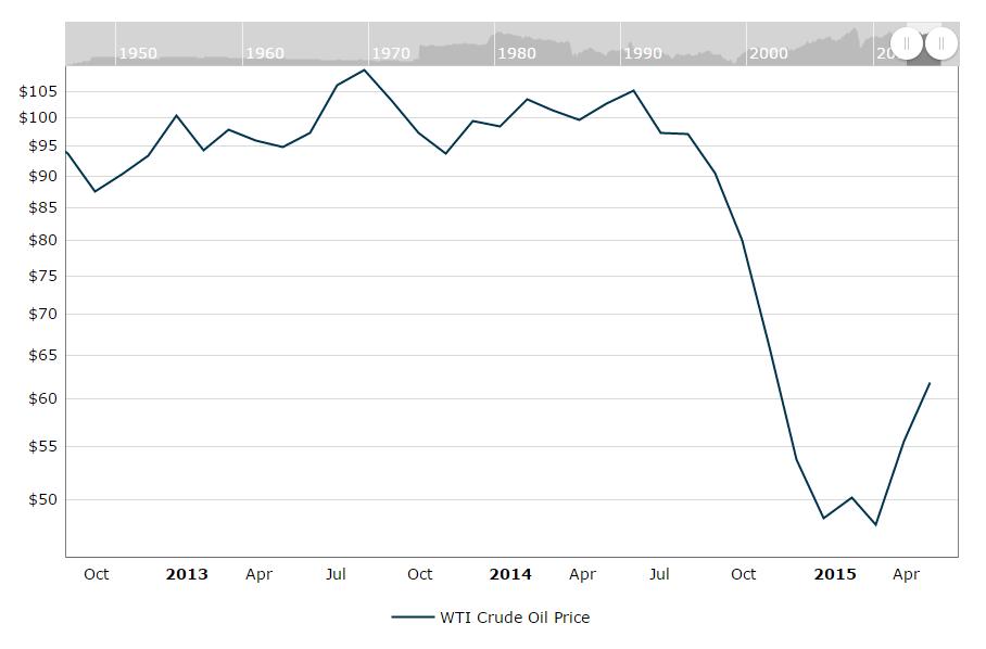 may-7 graph