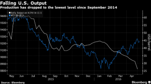 falling US oil output