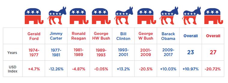 usd-index-presidents