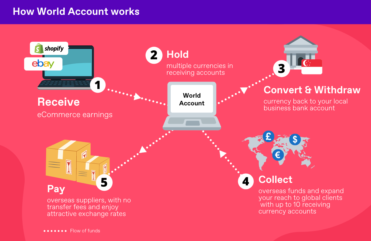 How World Account works for eCommerce sellers