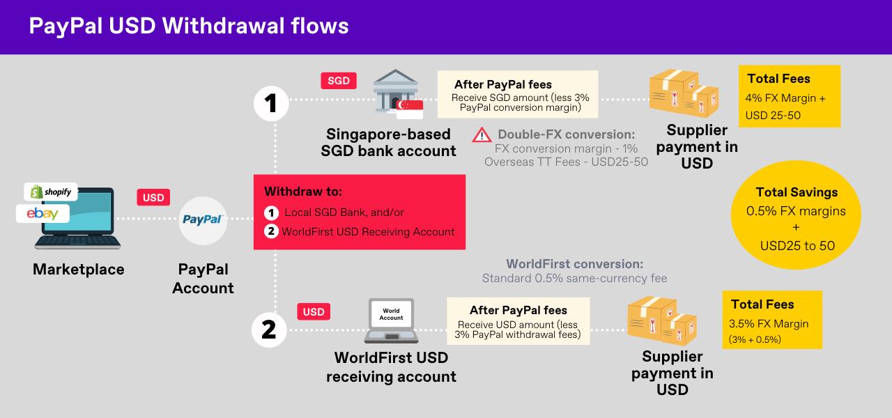 PayPal Merchant USD Withdrawal