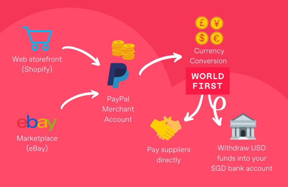 Paypal Singapore Fees