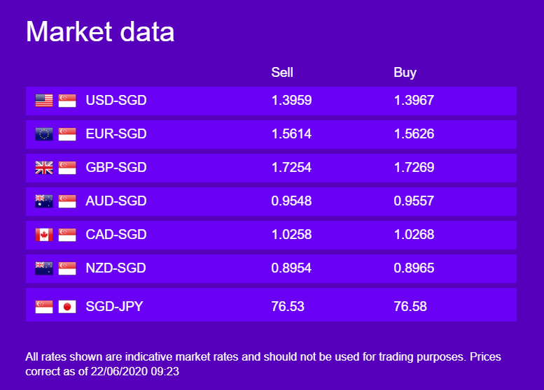 Currency Updates 22 June