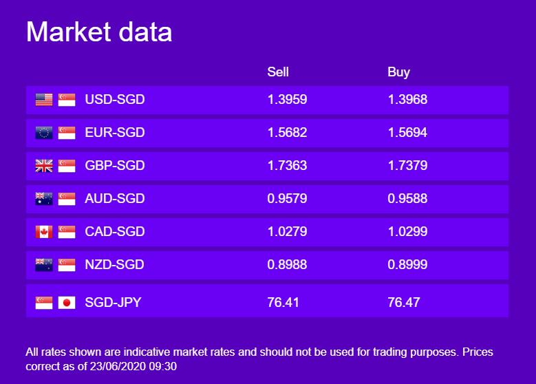 WorldFirst Market Data 23 June