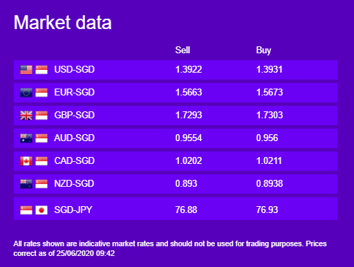 Market Rates 25 June by WorldFirst