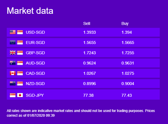 Currency Market Data 1 July