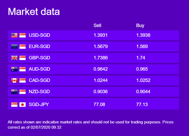 WorldFirst Currency Updates, 2 July