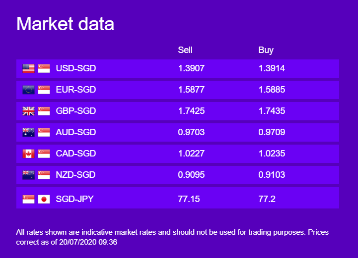 WorldFirst Weekly Currency Update, 20 July 2020