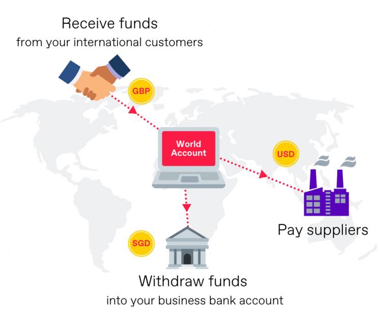 World Account for B2B transactions