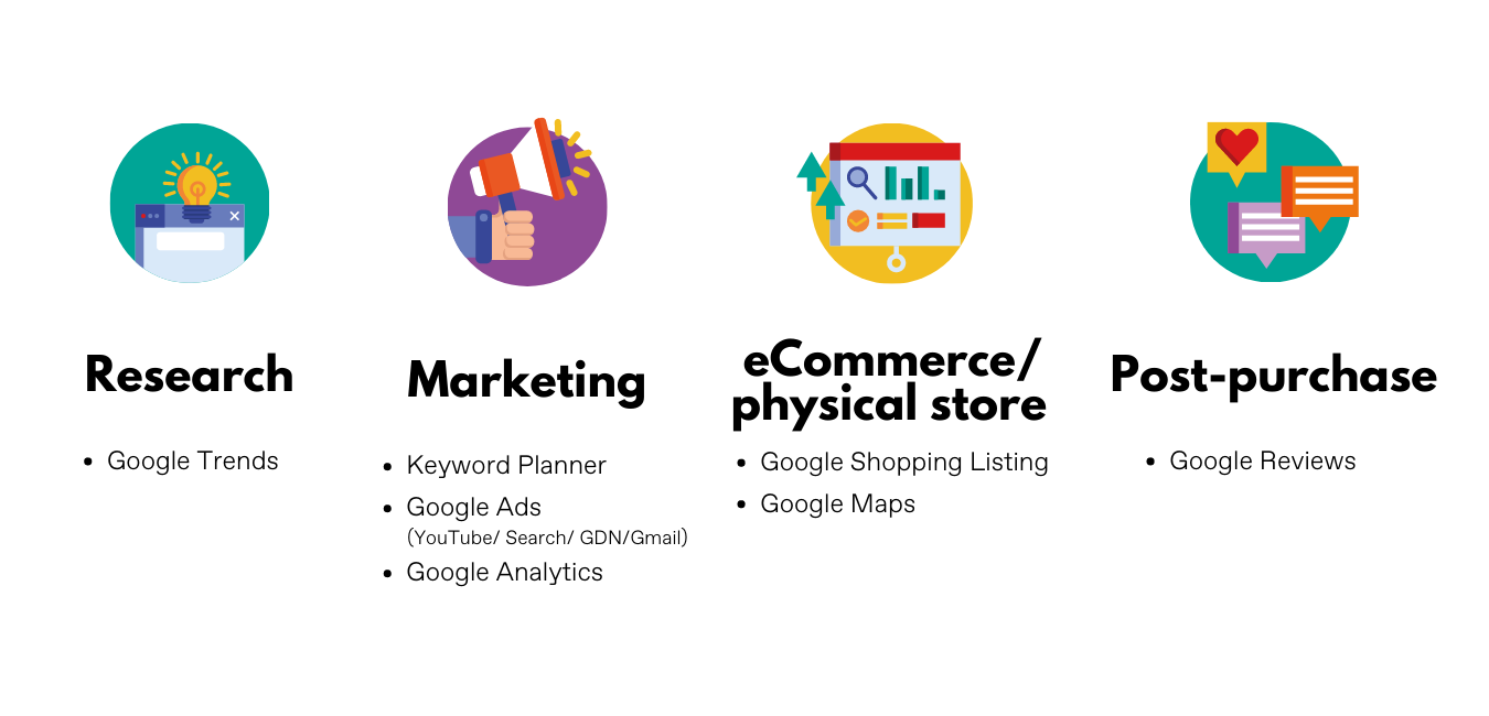 Google Tools for eCommerce sellers